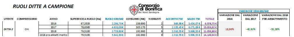 Consorzio di Bonifica del Nord Sardegna